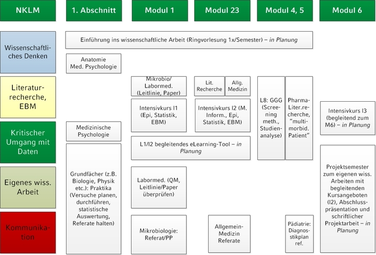 MeCuM-Science - MeCuM - LMU München